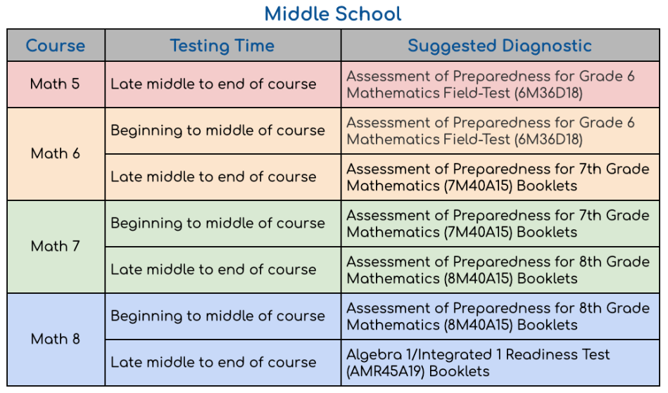 Diagnostic Tests by Course – MDTP at UCLA
